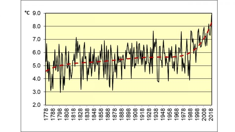 Variation of the mean annual temperature in Vilnius in 1777–2019. Red dashed curve shows the polynomial trend. (figure by A. Bukantis)