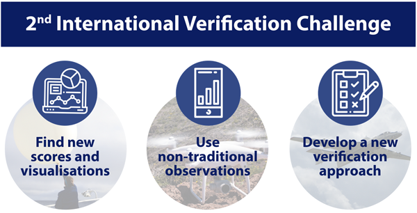 2nd International Verification Challenge