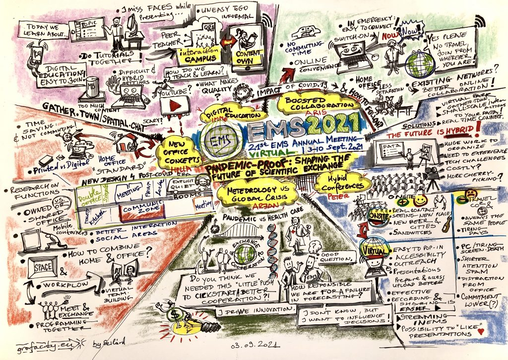 Graphic recoding of EMS2021 Future Science Cafe discussions by Szilárd Strenner of grafacity.eu (CC-BY-ND-NC EMS)